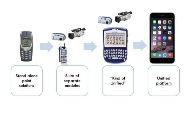Transformation of EPM solutions